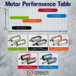 G&G motor chart for your custom build. #gg #airsoft #isashop
